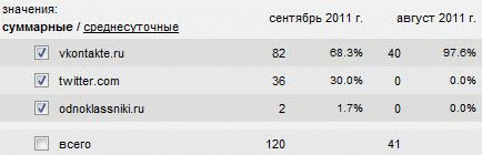 Статистика комментов вконтакте