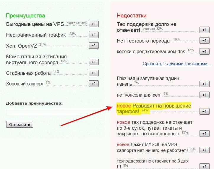 Отзывы о разводе reg.ru